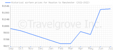 Price overview for flights from Houston to Manchester