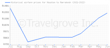 Price overview for flights from Houston to Marrakesh