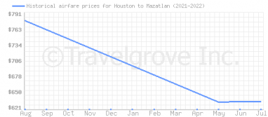 Price overview for flights from Houston to Mazatlan