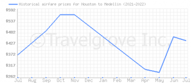 Price overview for flights from Houston to Medellin