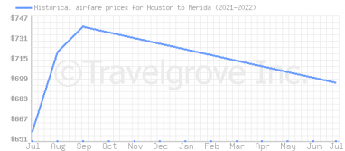 Price overview for flights from Houston to Merida