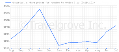 Price overview for flights from Houston to Mexico City
