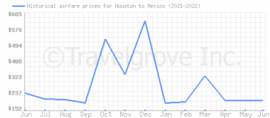 Price overview for flights from Houston to Mexico