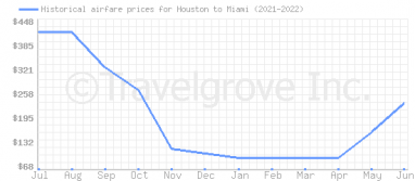 Price overview for flights from Houston to Miami