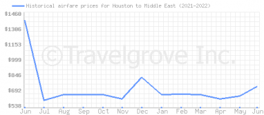 Price overview for flights from Houston to Middle East