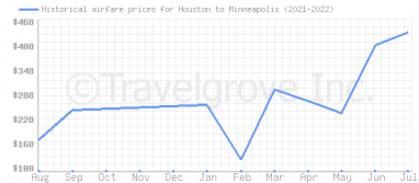 Price overview for flights from Houston to Minneapolis