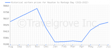 Price overview for flights from Houston to Montego Bay