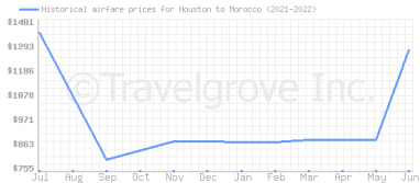 Price overview for flights from Houston to Morocco