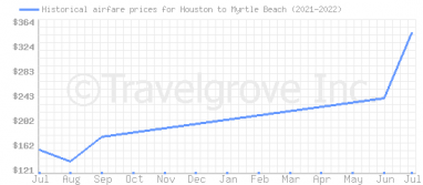 Price overview for flights from Houston to Myrtle Beach