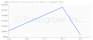 Price overview for flights from Houston to Nagoya