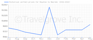 Price overview for flights from Houston to Nairobi