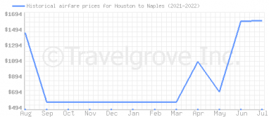 Price overview for flights from Houston to Naples