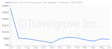 Price overview for flights from Houston to Nassau