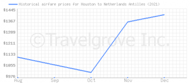 Price overview for flights from Houston to Netherlands Antilles