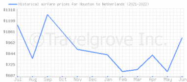 Price overview for flights from Houston to Netherlands