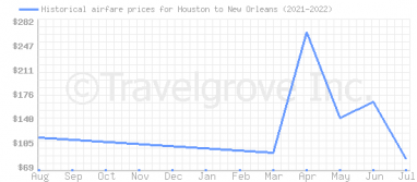 Price overview for flights from Houston to New Orleans