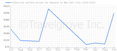 Price overview for flights from Houston to New York City