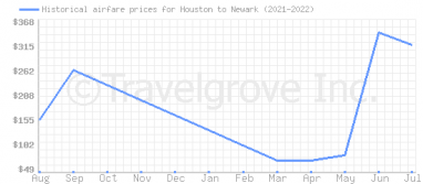 Price overview for flights from Houston to Newark