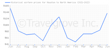 Price overview for flights from Houston to North America