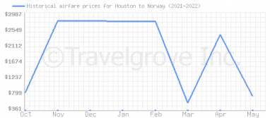 Price overview for flights from Houston to Norway