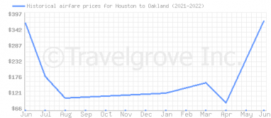 Price overview for flights from Houston to Oakland