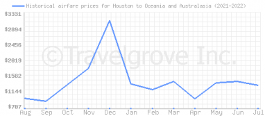 Price overview for flights from Houston to Oceania and Australasia