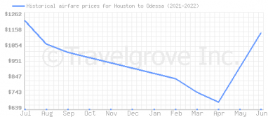 Price overview for flights from Houston to Odessa