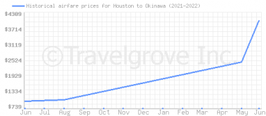 Price overview for flights from Houston to Okinawa