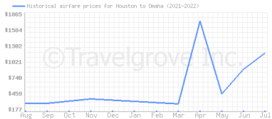 Price overview for flights from Houston to Omaha