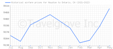 Price overview for flights from Houston to Ontario, CA