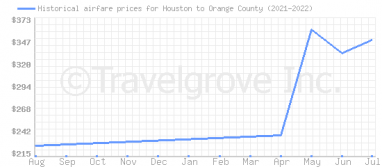 Price overview for flights from Houston to Orange County