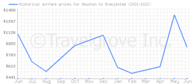 Price overview for flights from Houston to Oranjestad
