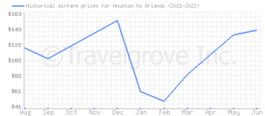 Price overview for flights from Houston to Orlando
