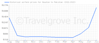 Price overview for flights from Houston to Pakistan