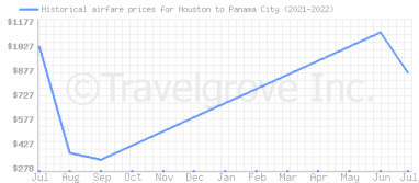 Price overview for flights from Houston to Panama City