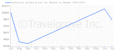 Price overview for flights from Houston to Panama
