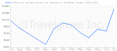 Price overview for flights from Houston to Paradise Island