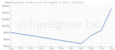 Price overview for flights from Houston to Paris