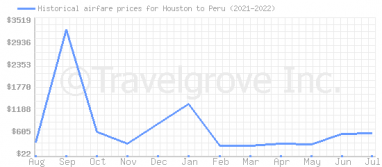 Price overview for flights from Houston to Peru