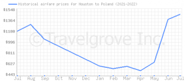 Price overview for flights from Houston to Poland