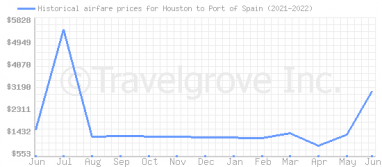 Price overview for flights from Houston to Port of Spain