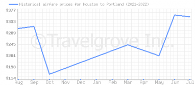 Price overview for flights from Houston to Portland