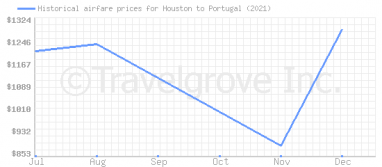 Price overview for flights from Houston to Portugal