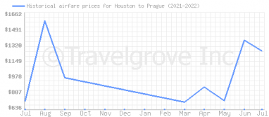 Price overview for flights from Houston to Prague