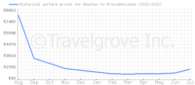 Price overview for flights from Houston to Providenciales