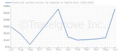 Price overview for flights from Houston to Puerto Rico