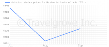 Price overview for flights from Houston to Puerto Vallarta