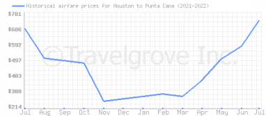 Price overview for flights from Houston to Punta Cana