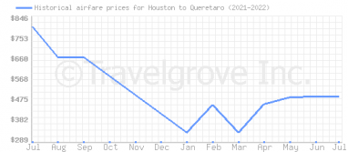 Price overview for flights from Houston to Queretaro