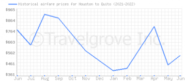 Price overview for flights from Houston to Quito